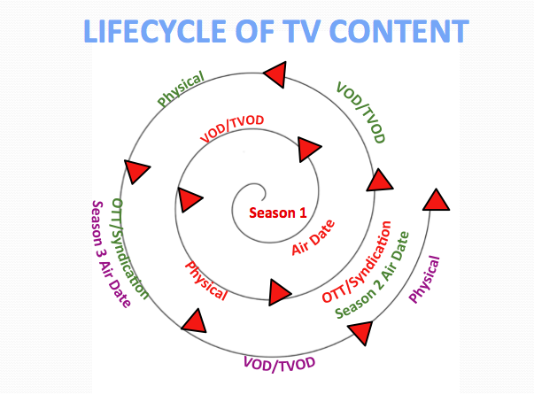 Lifecycle ofTVcontent